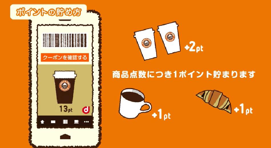 サンマルクカフェ購入した商品点数1点につき「1ポイント」
